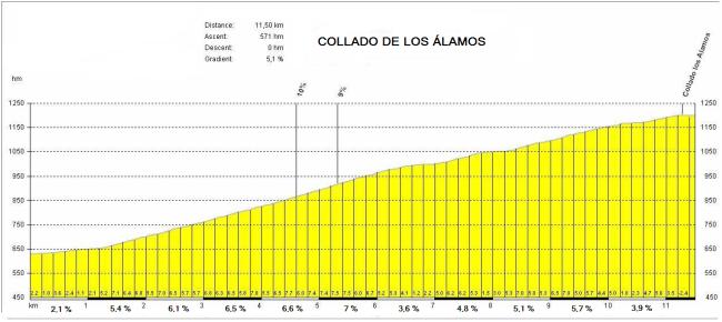 Otro puerto que se estrena en la Vuelta, el Collado de los Álamos, será el punto clave de la etapa.