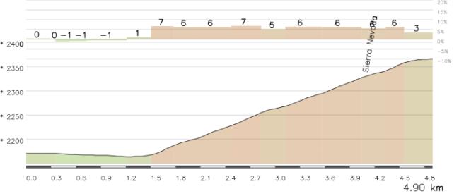Los últimos 5 km de la etapa, lástima que no se haya mantenido el recorrido original.