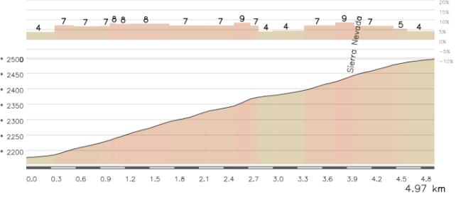 El final anunciado en un principio para la etapa de Sierra Nevada, manteniendo mucho mejor la continuidad de la ascensión.