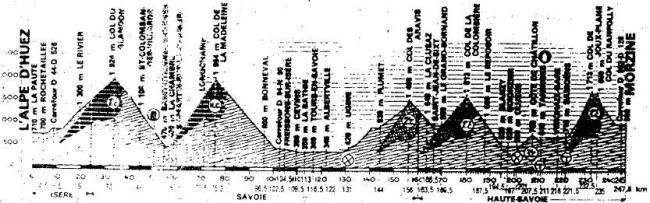 alpe d'huez - morzine tour 83