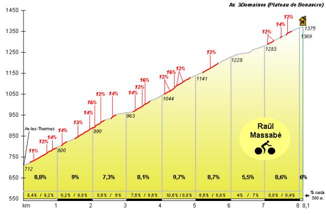 La subida final al corto pero duro Ax 3 Domaines (Plateau de Bonascre), a 1,5 km de la línea de meta.