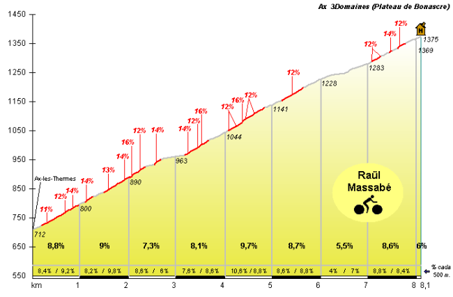 La subida al corto pero duro Ax 3 Domaines (Plateau de Bonascre) pondrá punto final a la etapa.
