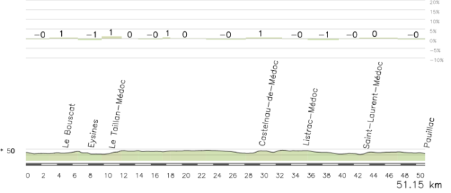 Perfil aproximado de la etapa. Hay alguna otra opción (tampoco muchas ya que hay mas de 45 km por el camino más corto), pero en todos los casos la crono es muy llana.