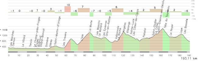 ETapa alternativa Chambery-Gap, con Laffrey (1), Morte (1), Parquetout (1), Noyer (1-2) y Bayard (3). *La etapa tendría 203 km ya que faltan los 10 km iniciales.