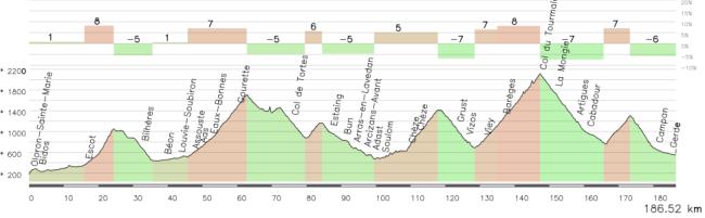 Una auténtica etapa reina para el Tourmalet, Oloron Ste. Marie - Bagneres de Bigorre (186 km): Marie Blanque (1), Aubisque (HC), Borderes (3), Viscos (1), Tourmalet (HC) y Courade (2).