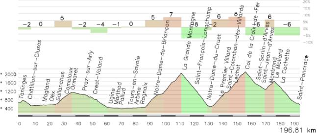 Etapa Morzine-Saint Jean de Maurienne alternativa *faltan 15 km iniciales