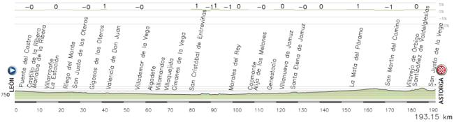 16- Leon - Astorga en linea