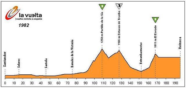 En el 82 la Vuelta supera por 2ª y última vez en carrera la cara norte del Portillo de la Sía. Una ascensión espectacular y tremendamente exigente (17km finales al 6%) que inexplicablemente ha caído en el olvido. En esta etapa de inicios de los 80 se superaba además El Escudo antes de alcanzar la meta en Reinosa.