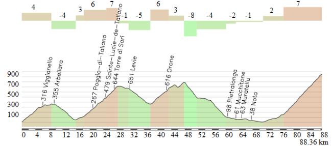 La segunda mitad de la etapa no tiene casi llano, salvo el tramo justo anterior a L´Ospedale
