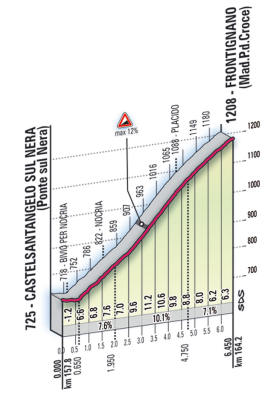 Frontignano es corto pero bastante duro, con 5,8 km al 8,4%