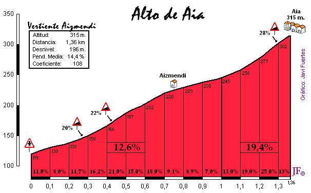 El perfil detallado del terrible muro de Aia por Arizmendi, con un km entero al 15% y rampas máximas del 28%. *Falta el tramo final, ya más suave.