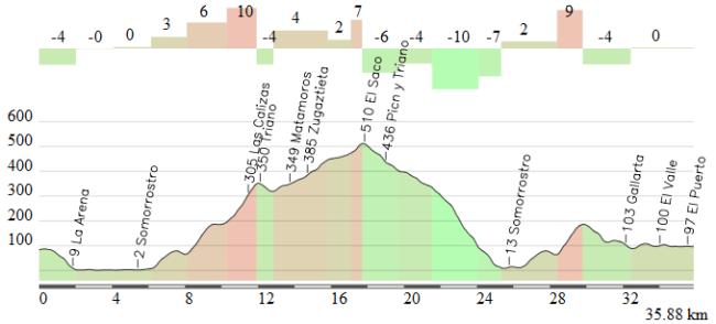 Final alternativo después del 2º paso por Zierbena, con Peñas Negras por Balastera y Las Calizas + Balastera