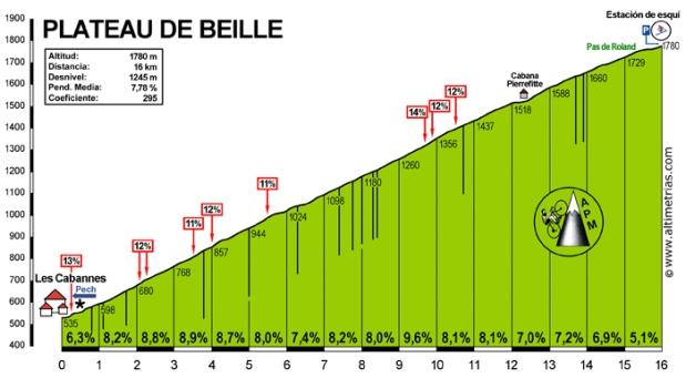 plateau de beille_apm-pedalier