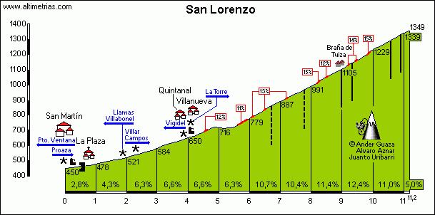 SanLorenzo E