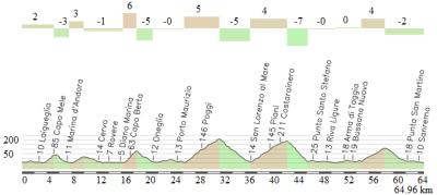 Final de la MSR desde Alassio, con Capo Mele, Capo Cervo, Capo Berta, Civezza, Cipressa y Poggio.