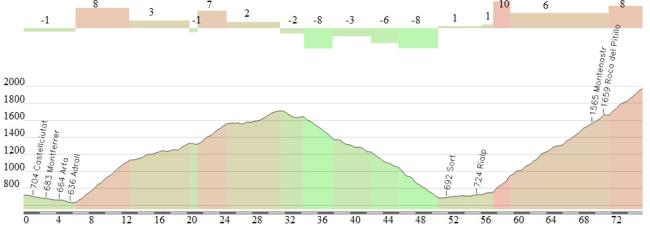 El último tercio de la etapa, con las ascensiones al Port de Canto y Port Ainé.