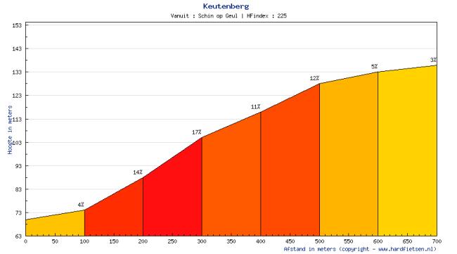 La explosiva subida a Keutenberg, con 400 m centrales al 13,5 %. Perfil de hardfietsen.nl