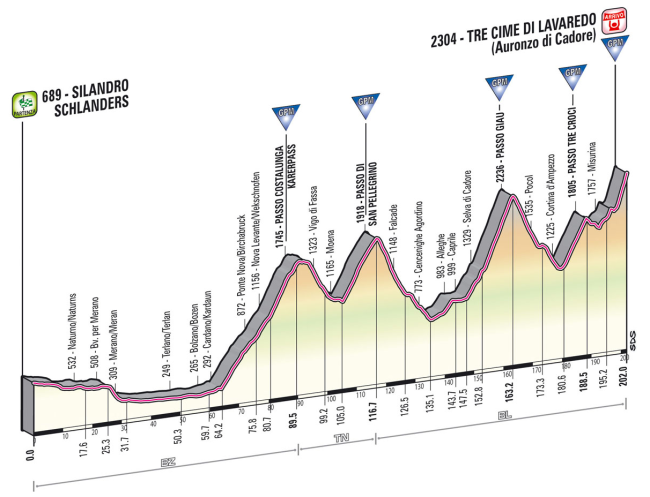 La durísima etapa programada para el Giro 2013.