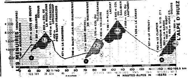 La jornada de 1979, con Madeleine y Telegraphe+Galibier como puertos de paso.