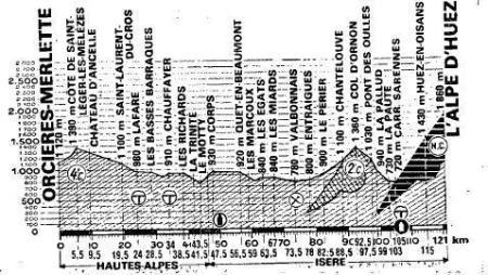 La etapa de 1982, una de las más blandas con final en Alpe d´huez.