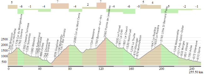 El perfil de la etapa Briancon-Aosta del Tour 1949.