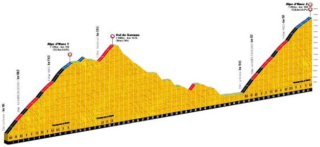 El perfil oficial del encadenado Sarenne por Alpe d´Huez + 2º paso por Alpe d´Huez