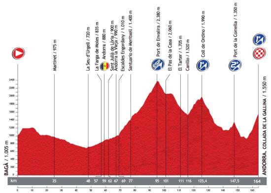 La 1ª etapa pirenaica, con Envalira y llegada en el Santario de Canolich