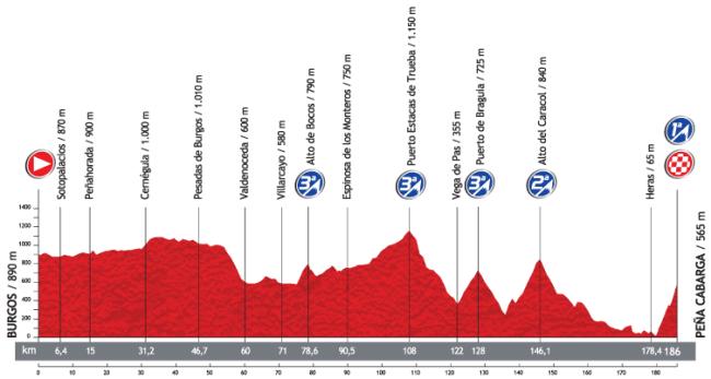 La 18ª etapa, con la 3ª llegada en Peña Cabarga de los últimos 4 años.