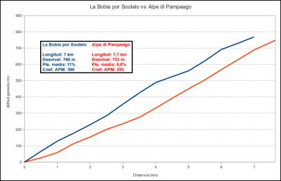La Bobia por Soutelo vs. Alpe di Pampeago