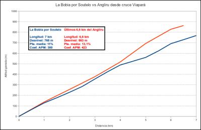 La Bobia por Soutelo vs. 6,6 km finales del Angliru