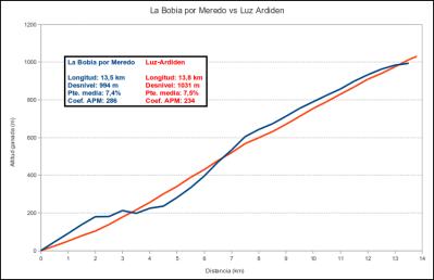 La Bobia vs. Luz - Ardiden