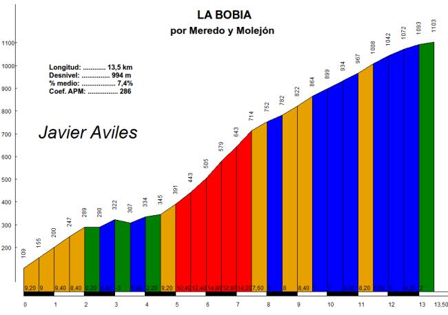 Perfil de La Bobia por Meredo, de Javier Avilés. Click para ampliar.