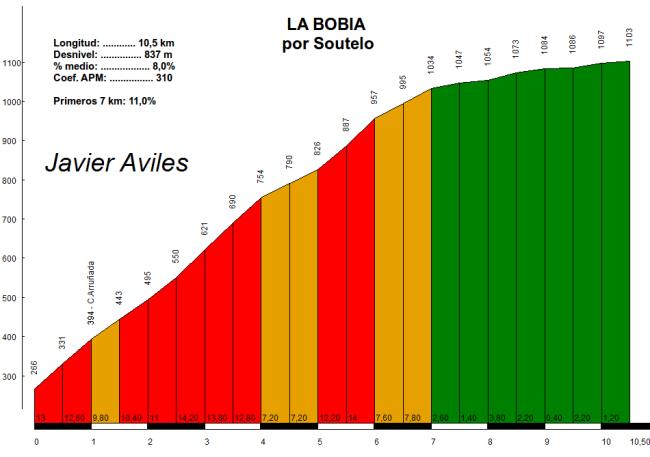 La Bobia por Soutelo, perfil de Javier Avilés. Click para ampliar.
