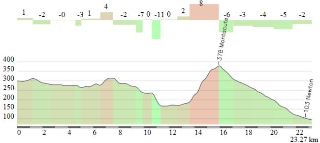La parte final de la etapa, con la subida a Montacute a 7,3 km de meta.