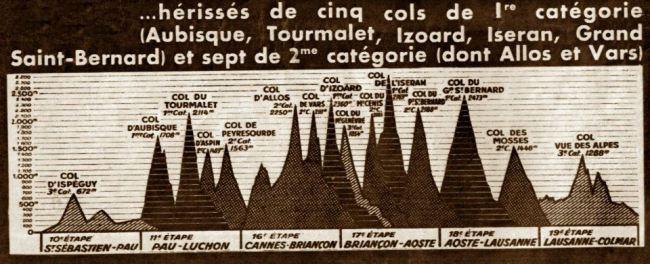 """El perfil general de las etapas de montaña. Imagen de """"Tour de Francia - Historia en Imagenes"""""""