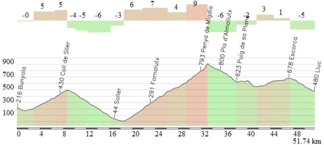 Perfil aproximado de los luitmos 50 km de la etapa (el pico