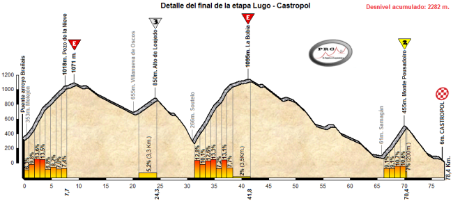 Perfil detallado del final de la etapa.