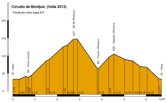 Circuito de Montjuic (Volta 2013)