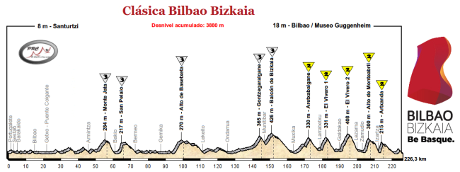 Clasica Bilbao Bizkaia