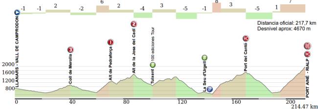 La etapa reina (4ª), con mucho desgaste y una dura subida final a Port Aine.