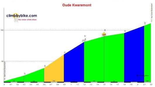 Oude Kwaremont_profile climbbybike