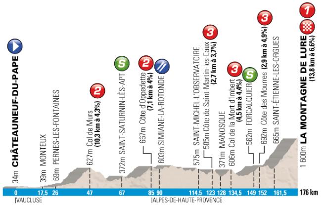 La etapa reina, con final en Montagne de Lure aunque sin grandes puertos previos.
