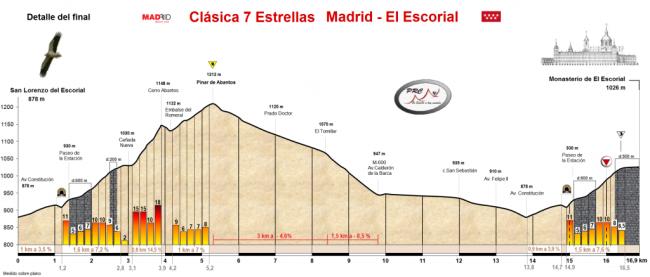 Detalle final Escorial
