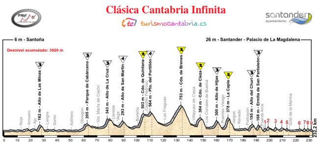 Clasica Cantabria Infinita