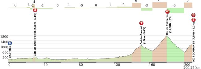 Alternativa manteniendo todo el recorrido salvo por la introducción del Col de Garavel. Click para ver el plano interactivo.