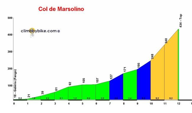 El Col de Marsolino, clave de la etapa.