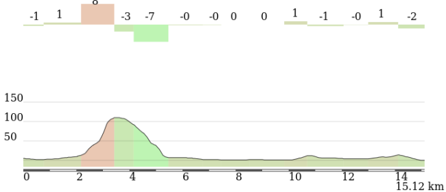 Detalle de los 15 km finales. Click para ver el perfil y plano interactivos.