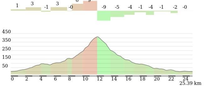 Detalle de los 25 km finales en Calvi, con el empinado final del Col de Marselino como gran atractivo.