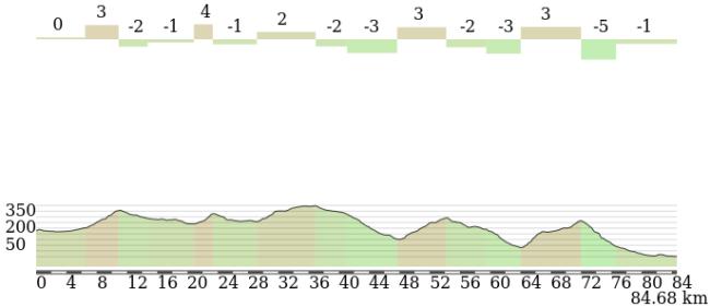 Los últimos 85 km camino de Marsella tiene muchas cuestas aunque de escasa dureza.