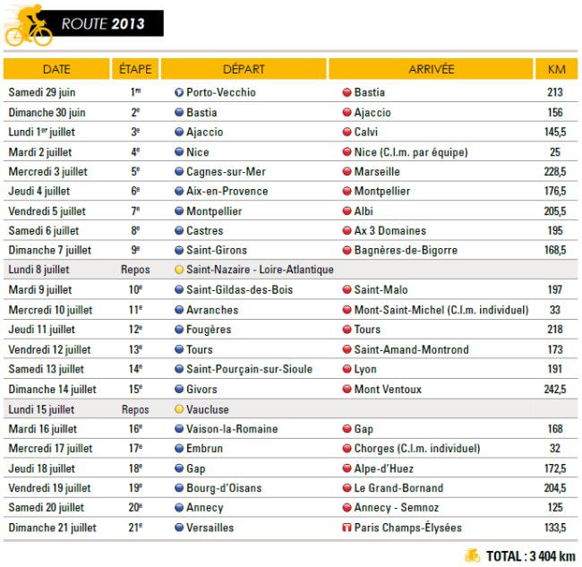 listado etapas tour 2013